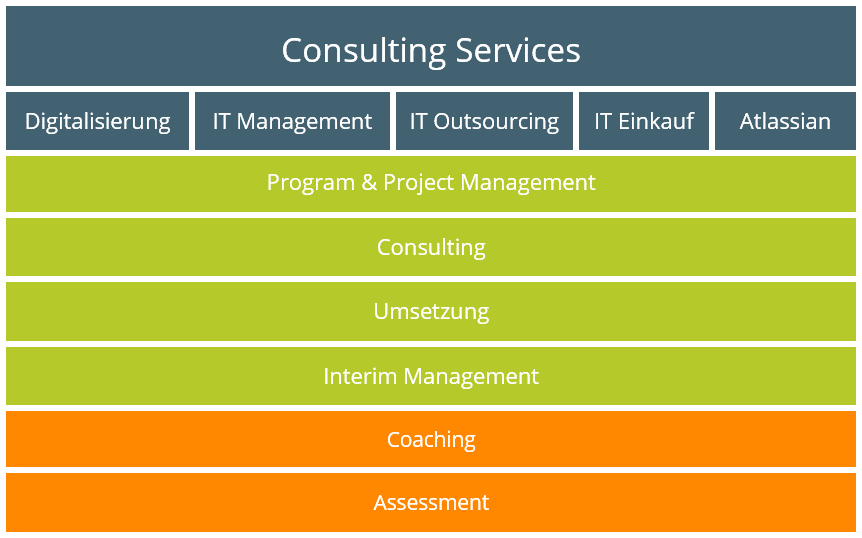 Consulting Services für Digitalisierung, IT Management, IT Outsourcing, IT Einkauf und Atlassian | Frank Rugen | GOSECO Management Consulting